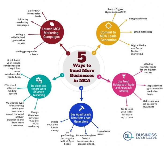 5 Ways to Fund more in MCA